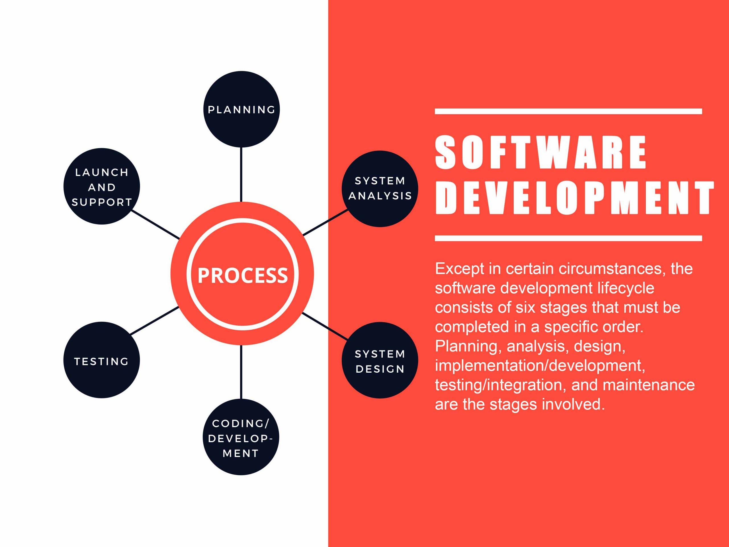 software-development-process