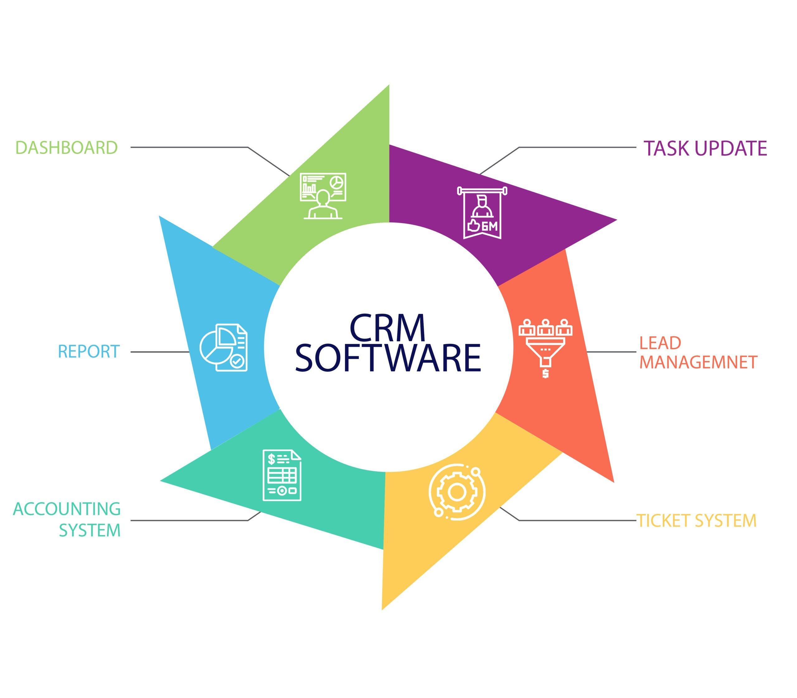 crm-software-features-benefits-best software development company kolkata